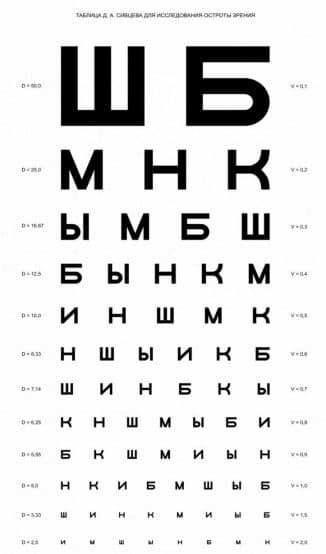 Таблицы для проверки зрения у офтальмолога