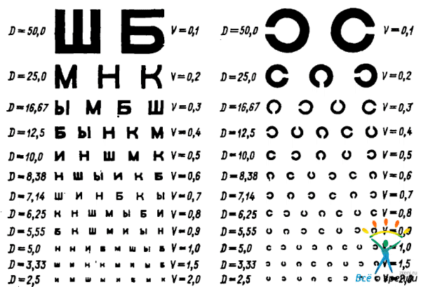 Таблица Сивцева с указанием диоптрий