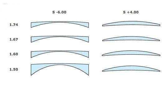 Зависимости толщины линзы от индекса преломления