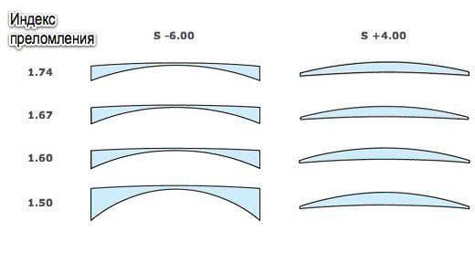 индекс преломления линзы для очков