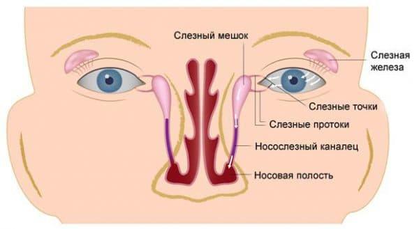 лечение дакриоцистита операция
