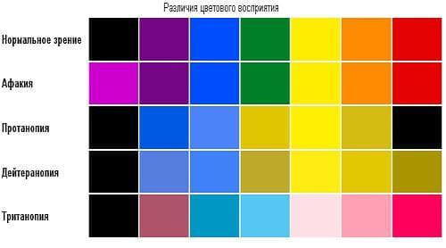 различия цветов при различных отклонениях