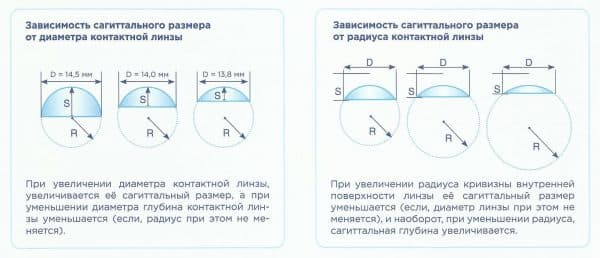 Сагиттальный размер контактных линз