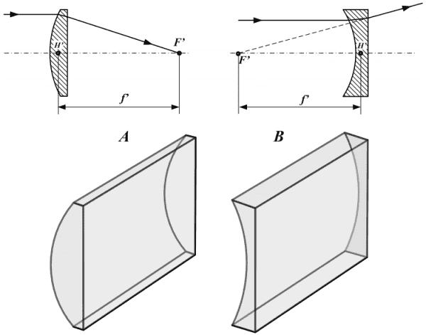 цилиндрические линзы для очков