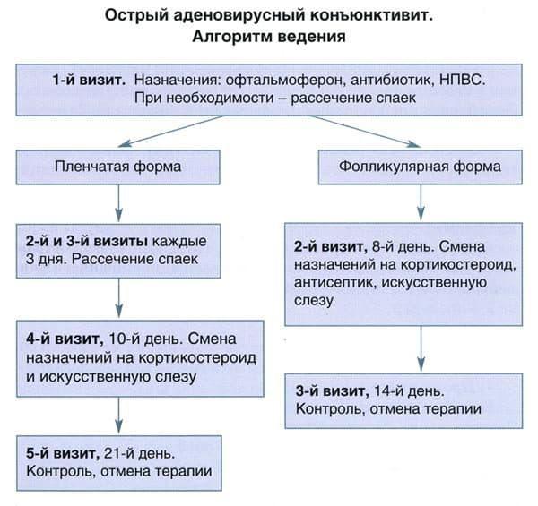 Лечение аденовирусного конъюнктивита