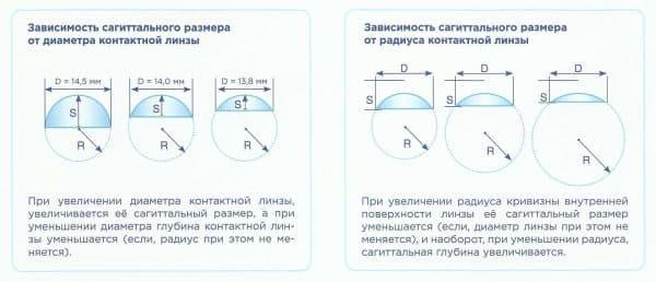 Основные критерии контактных линз