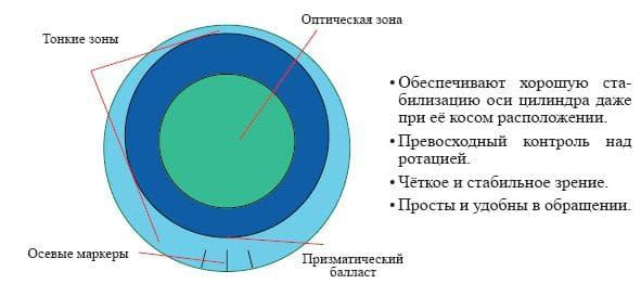 Торические контактные линзы