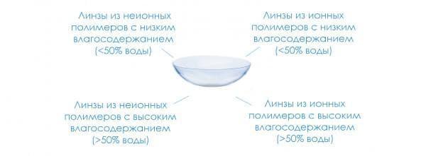 разновидности материалов для линз
