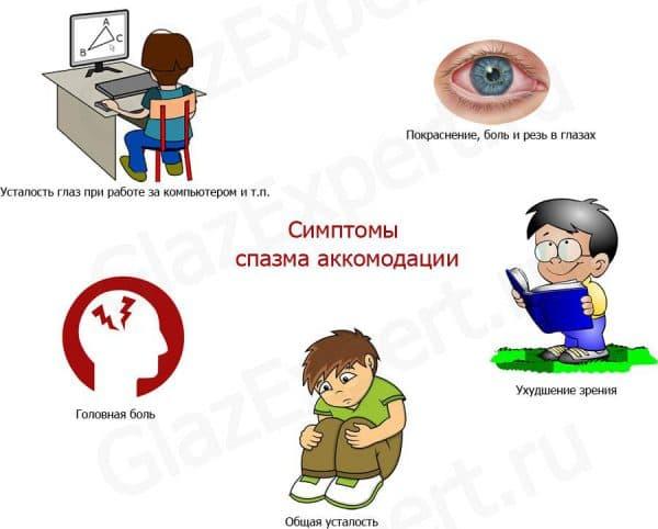 simptomy-narusheniya-akkomodacii