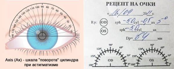 Пример рецепта на очки при астигматизме