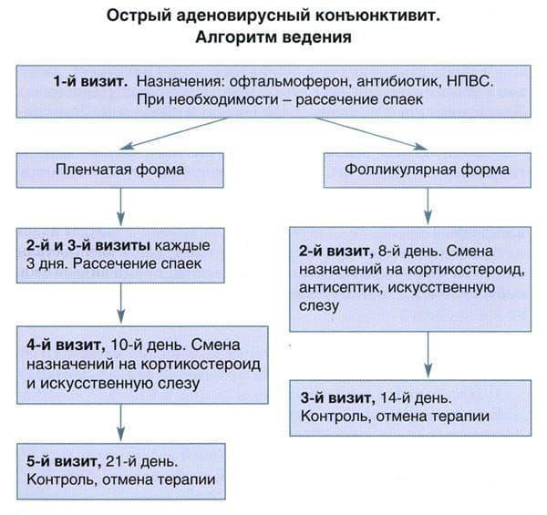 lechenie-adenovirusnogo-konyunktivita