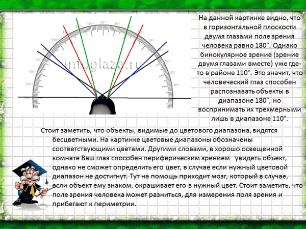 Определение периферического зрения
