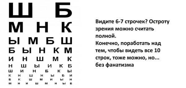 методы определения остроты зрения
