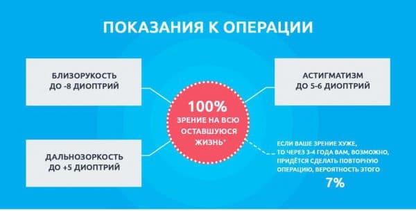 pokazaniya-k-primeneniyu-operacii