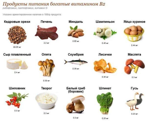 Витамины В2
