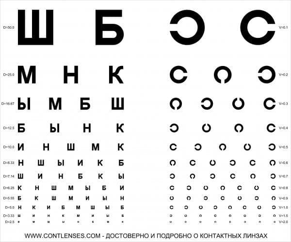 Таблица зрения у окулиста