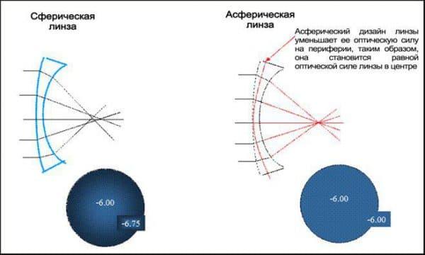 Действие-сферических-и-асферических-линз
