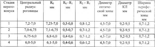 Значение радиуса оптической зоны контактной линзы
