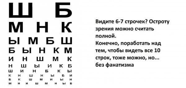 Проверка остроты зрения по таблице Головина