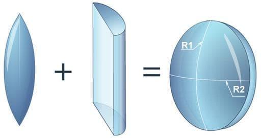 Торическая-линза-совмещает-сферическую-и-цилиндрическую