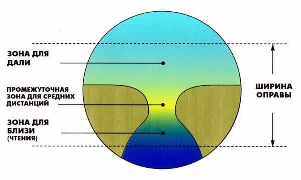 Констукция бифокальной линзы