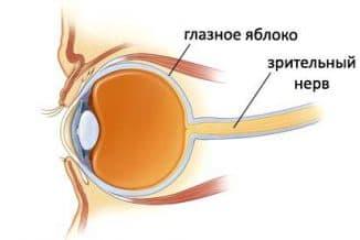 Частичная атрофия зрительного нерва лечение