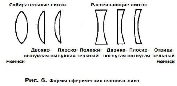 Очковые линзы при астигматизме
