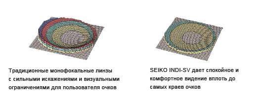 Конструкция монофокальной линзы