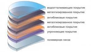 полимерная линза