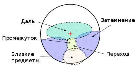 Оптическая прогрессивная очковая линза