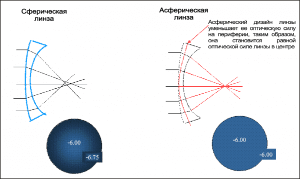 сферическая и асферическия линза
