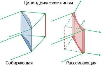 Цилиндрические очковые линзы