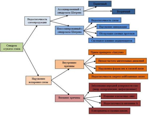 классификация и диагностика синдрома