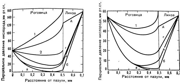 парциальное давление кислорода