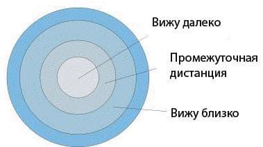 принцип действия мультифокальных линз