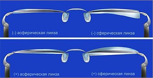 сферическая и асферическая линза для очков