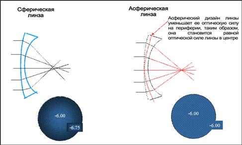 сферические и асферические контактные линзы