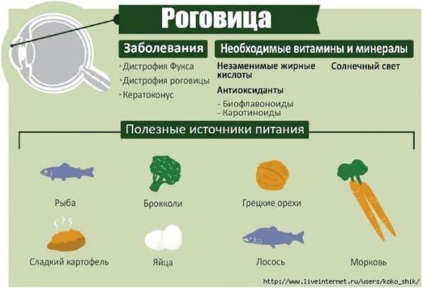 vitaminy-dlya-glaz