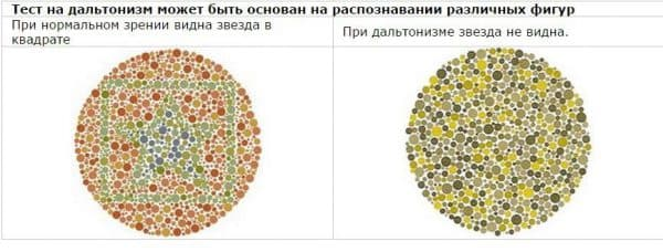 Принцип определения цветовой слепоты заключен в распознавании определенных объектов (геометрических фигурах и цифрах) на картинках