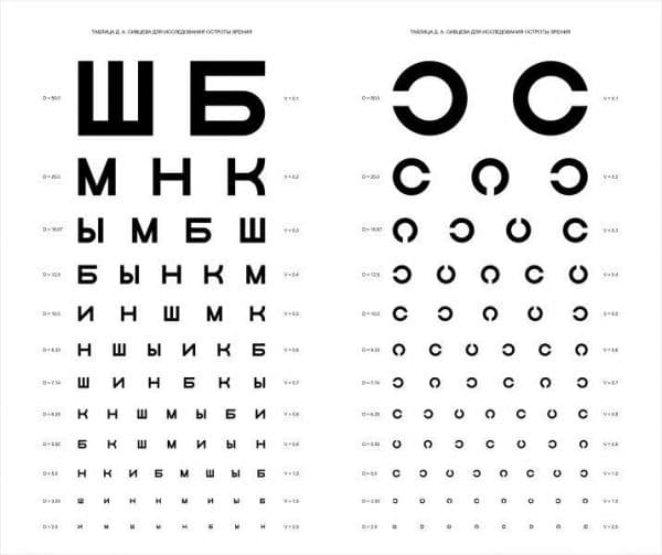 Таблица Сивцева-Головина для проведения визометрии